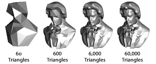 console generation triangle counts