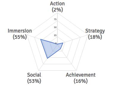 Keens' Gamer Motivation Profile