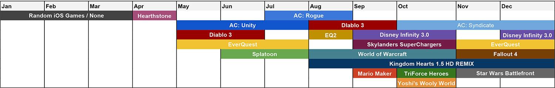 2015 Gaming Chart